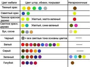 таблица сочетания продуктов для похудения